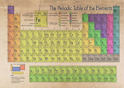 61752 The Periodic Table Of The Elements Decor Wall Poster Print AU