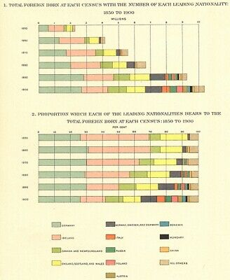 USA. Foreign born, nationality. 1850 to 1900 census; number & % 1900 old map