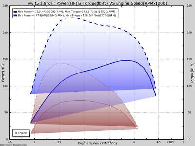 ECU REMAP CUSTOM Professional Tuning File/Map Only  MPPS