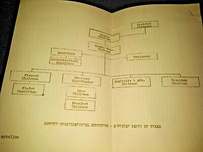 American Party Of Texas County Organizational Structure Document George Wallace