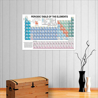 Huge Periodic Table Of Elements Wall Art Poster