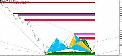 Forex/Binary/Stock Harmonic Scanner Indicator