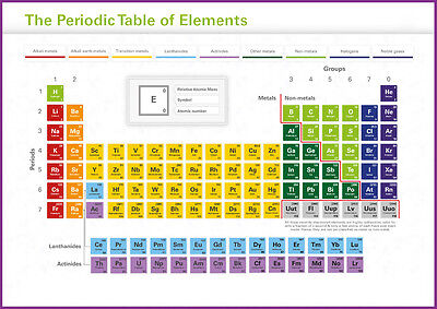 Periodic Table of Elements Educational Giant Poster Art Print - A0 A1 A2 A3 A4