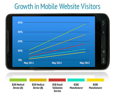 35,000 Real Unique Targeted Mobile Traffic Visitors