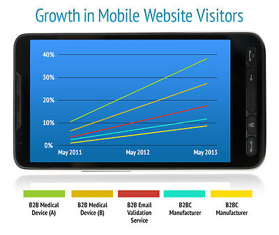 40,000 Real Unique Targeted Mobile Traffic Visitors