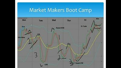 Beat The Market Maker FULL Forex Trading Bootcamp Course/Indicators/Written PDF