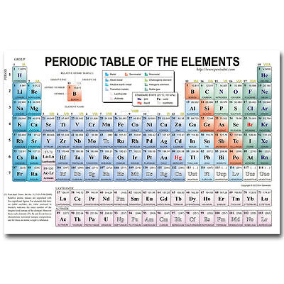 11707 Periodic Table Of The Elements Art Poster Chemistry Education