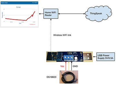 WiFi Temperature Sensor module with USB connector and DS18B20 probe