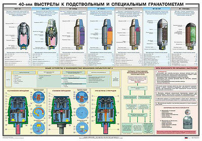 PTR-020 40-mm grenades for grenade launcher Russian original poster (39x27 in)