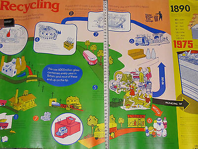 Vtg Glass Recycling Educational Poster 73 X 49 Cm  Keep Britain Tidy 1975 Kbt