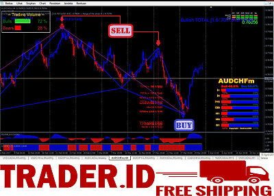 Best Forex Indicator Spider Trading System For Mt4