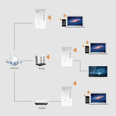 Hot 300Mbps Wireless AP Wifi Range Router Repeater Extender Booster AU Plug @#