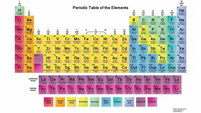 141389 periodic tabl of th elements Pop Wall Print Poster UK