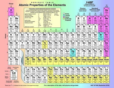 142663 periodic tabl of th elements Pop Wall Print Poster UK