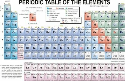 153122 periodic table of the elements Art Wall Print Poster Plakat