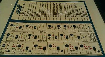 1978 Conrail Railroad Signal Aspects Card & Indications Poster Reprint