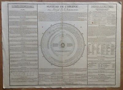 ASTRONOMY SYSTEM OF COPERNIC 1783 by DELAMARCHE VERY LARGE ANTIQUE MAP