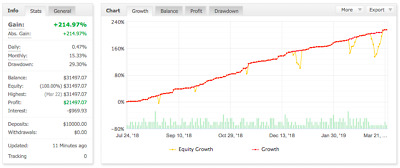 Excellent Forex  MT4 Automated Trading EA (Scalping System) Monthly Subscription
