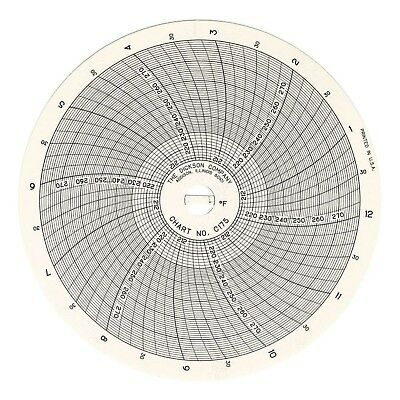 "Dickson C175 Circular Chart, 4""/101mm Diameter, 24-Hour Rotation, 210/280 F  ..."
