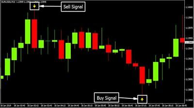 BB ALERT ARROWS Forex Indicator Mt4 Trading System Best