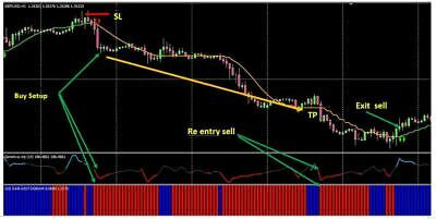 Forex trading system NO REPAINT Sensitive Scalping mt4 indicators free shipping