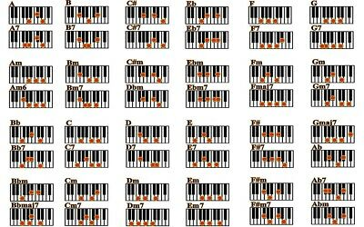 Piano Chords 24x36 inch rolled wall poster