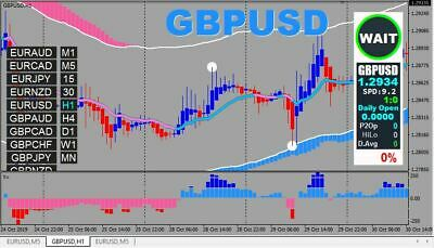 97.9% WIN Rate  Forex trading system 2019 Accurate signals BUY/SELL