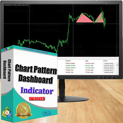 Ultra-precise forex indicator Chart Pattern Dashboard for MT4