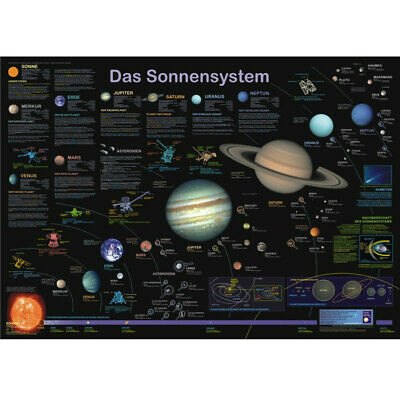 Planet Poster Editions Poster Das Sonnensystem