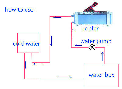 DIY water cooler cycle parts for DIY Thermoelectric Cooler air conditioner