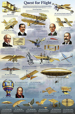 Warbirds of World War I Laminated Educational Airplanes Chart Poster 24x36