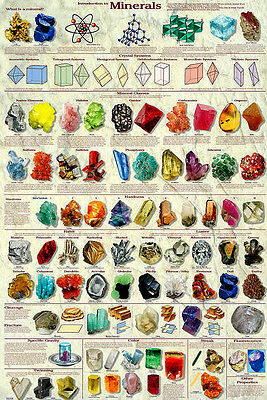 Introduction to Minerals Geology Educational Science Class Chart Poster 24x36