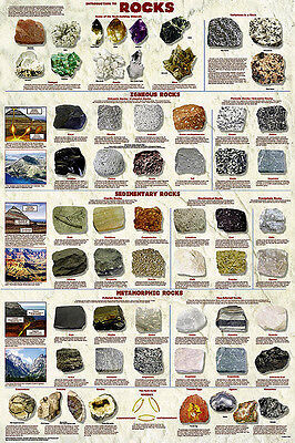Introduction to Rocks Geology Laminated Educational Science Chart Poster 24x36