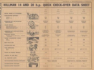 Hillman 14 & 20 HP Quick Check-Over Data Sheet No 14 Published by Newnes