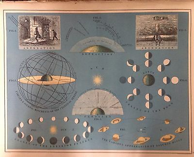 Astronomical Antique Map 1891 Large 2 Sided Celestial Sphere, The Solar System