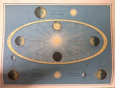 Astronomical Antique Map 1891 Large 2 Sided The Comets - The Seasons - Atlas