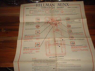 Hillman Minx,husky Series 1 And 2 And Ohv  Lube Chart
