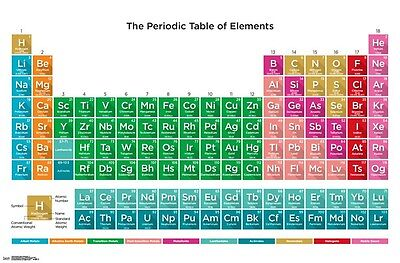 PERIODIC TABLE OF ELEMENTS POSTER 22x34 - CHART 14659