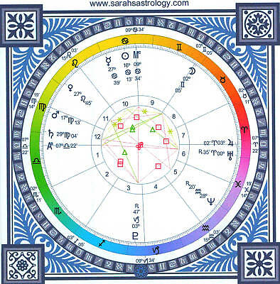 Astrology chart and printed report