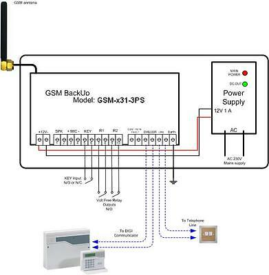 Burglar alarm panels GSM Backup GPRS communicator