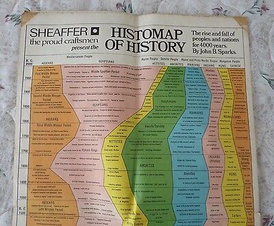 THE HISTOMAP OF HISTORY by John B Sparks 4,000 years of history (Wall poster)