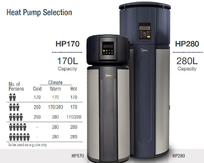 Midea 170L Heat Pump Hot Water inc installation & government incentives VIC Only