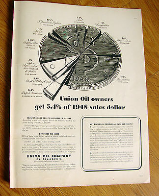 1949 Union Oil  Ad  Union Oil Owners get 5.4% of 1948 Sales Dollars