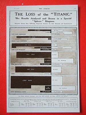 R M S Titanic Postcard -' The Loss Of The Titanic-The Sphere
