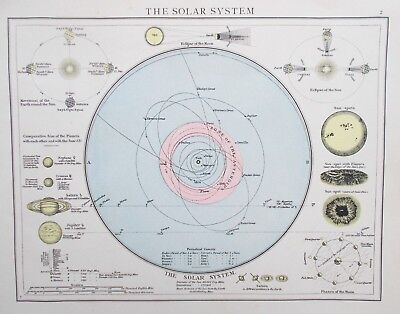 Map of the Solar System & Diagrams. 1895. PLANETS. MOONS. ORBIT.
