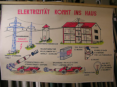 Schulwandbild Beautiful Map Electrical Power Comes in the Home 100x68