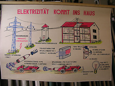 Schulwandbild Beautiful Map Electricity Power Comes in the Home 100x68 Vintage~