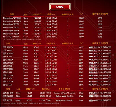 Computers & Accessories Processors gaixample.org AMD Athlon 200GE ...
