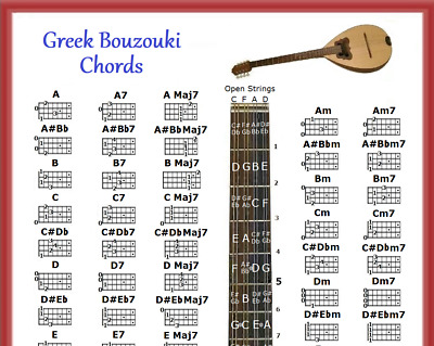 Greek Bouzouki Chords Poster 13X19 With Note Locator & 5 Position Logo