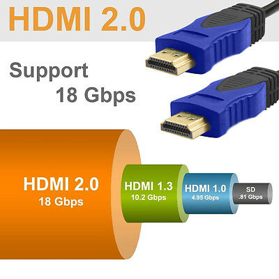 [HDMI Cable 2.0 Pack] 3x 6FT HDMI v2.0 Cable 2K 4K 2160P Ethernet 3D UHD Newest